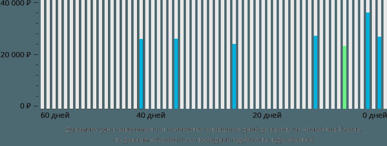 Динамика цен в зависимости от количества оставшихся дней до вылета из Аликанте в Казань