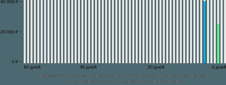 Динамика цен в зависимости от количества оставшихся дней до вылета из Аликанте в Лион