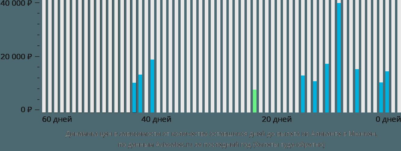 Динамика цен в зависимости от количества оставшихся дней до вылета из Аликанте в Мюнхен
