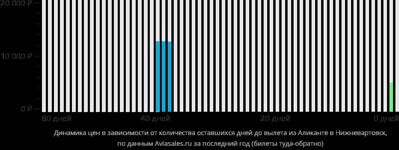 Динамика цен в зависимости от количества оставшихся дней до вылета из Аликанте в Нижневартовск