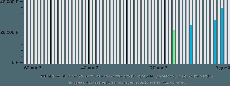 Динамика цен в зависимости от количества оставшихся дней до вылета из Аликанте в Омск