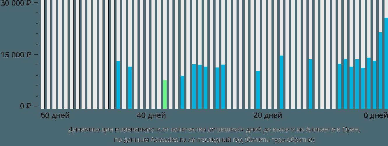 Динамика цен в зависимости от количества оставшихся дней до вылета из Аликанте в Оран