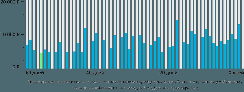 Динамика цен в зависимости от количества оставшихся дней до вылета из Аликанте в Пальма-де-Мальорку