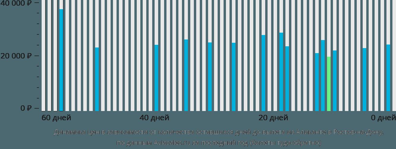 Динамика цен в зависимости от количества оставшихся дней до вылета из Аликанте в Ростов-на-Дону