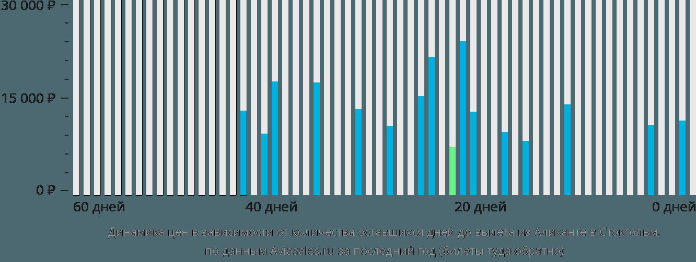 Динамика цен в зависимости от количества оставшихся дней до вылета из Аликанте в Стокгольм