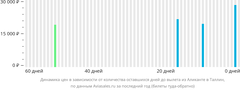 Динамика цен в зависимости от количества оставшихся дней до вылета из Аликанте в Таллин