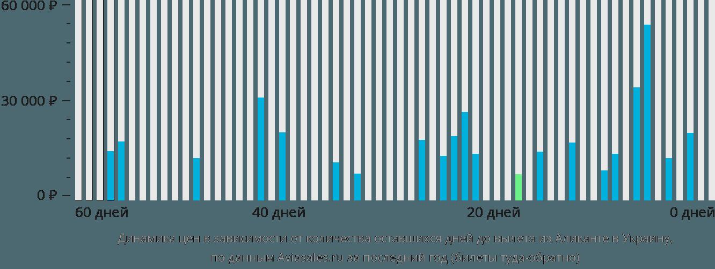 Динамика цен в зависимости от количества оставшихся дней до вылета из Аликанте в Украину
