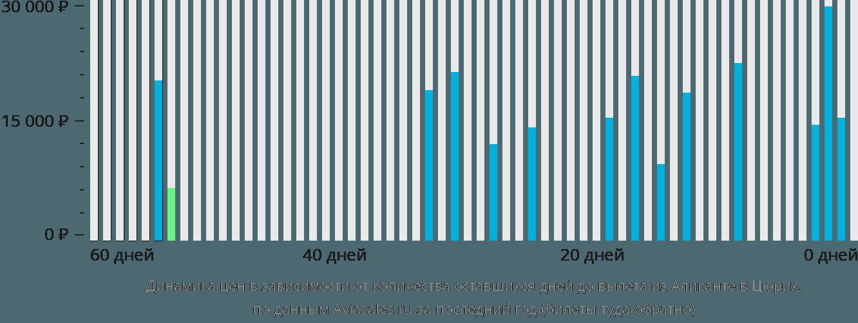 Динамика цен в зависимости от количества оставшихся дней до вылета из Аликанте в Цюрих