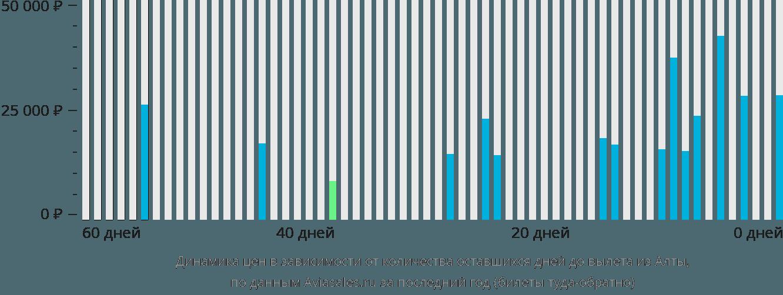 Динамика цен в зависимости от количества оставшихся дней до вылета из Алты