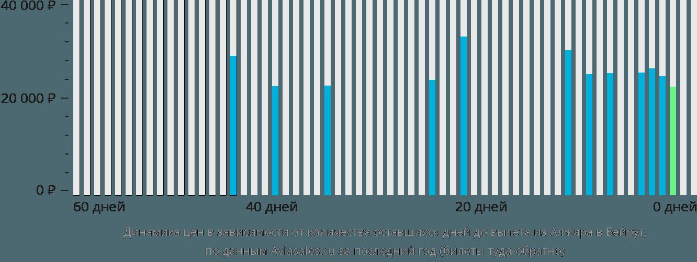 Динамика цен в зависимости от количества оставшихся дней до вылета из Алжира в Бейрут