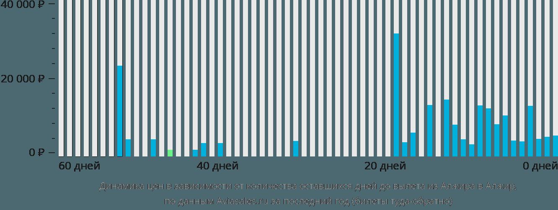 Динамика цен в зависимости от количества оставшихся дней до вылета из Алжира в Алжир