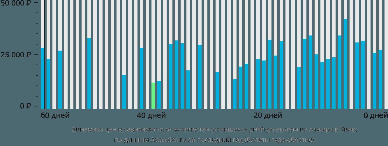 Динамика цен в зависимости от количества оставшихся дней до вылета из Алжира в Киев