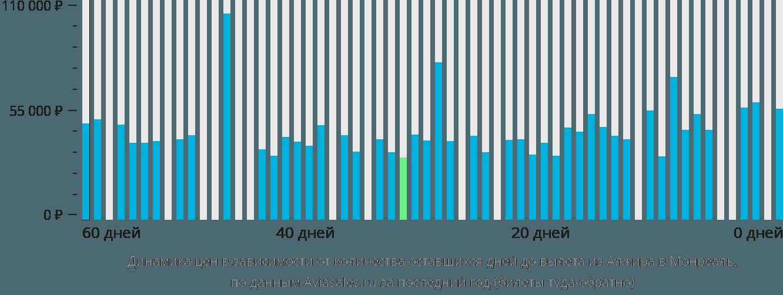 Динамика цен в зависимости от количества оставшихся дней до вылета из Алжира в Монреаль