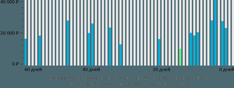 Динамика цен в зависимости от количества оставшихся дней до вылета из Уотерлу