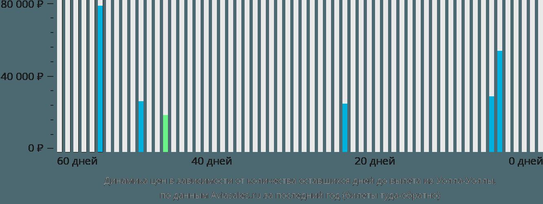 Динамика цен в зависимости от количества оставшихся дней до вылета из Уолла-Уоллы