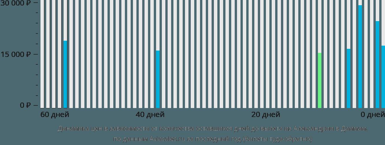 Динамика цен в зависимости от количества оставшихся дней до вылета из Александрии в Даммам
