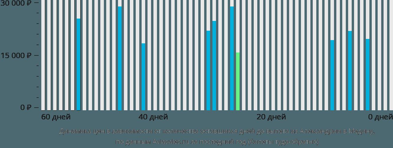 Динамика цен в зависимости от количества оставшихся дней до вылета из Александрии в Медину