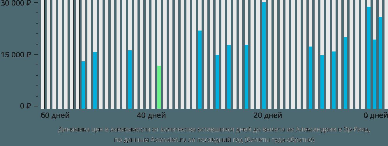 Динамика цен в зависимости от количества оставшихся дней до вылета из Александрии в Эр-Рияд
