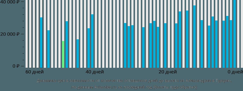 Динамика цен в зависимости от количества оставшихся дней до вылета из Александрии в Турцию