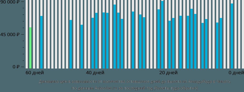 Динамика цен в зависимости от количества оставшихся дней до вылета из Ахмадабада в Чикаго
