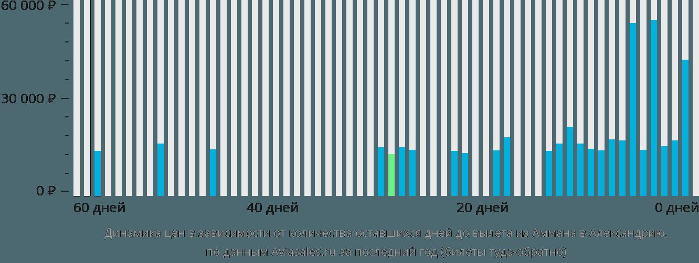 Динамика цен в зависимости от количества оставшихся дней до вылета из Аммана в Александрию