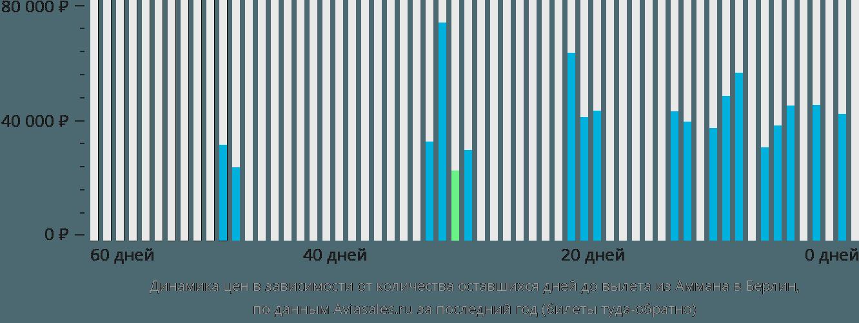 Динамика цен в зависимости от количества оставшихся дней до вылета из Аммана в Берлин