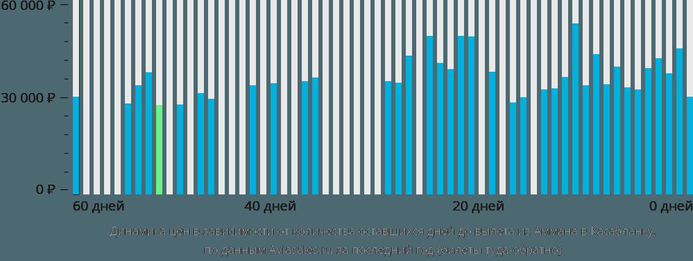 Динамика цен в зависимости от количества оставшихся дней до вылета из Аммана в Касабланку
