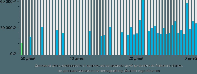 Динамика цен в зависимости от количества оставшихся дней до вылета из Аммана в Египет