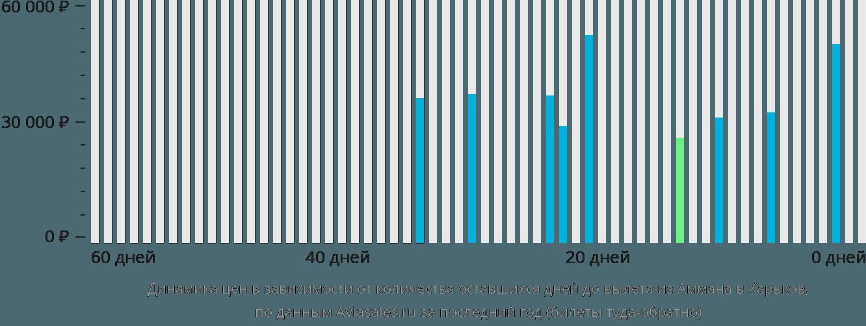 Динамика цен в зависимости от количества оставшихся дней до вылета из Аммана в Харьков