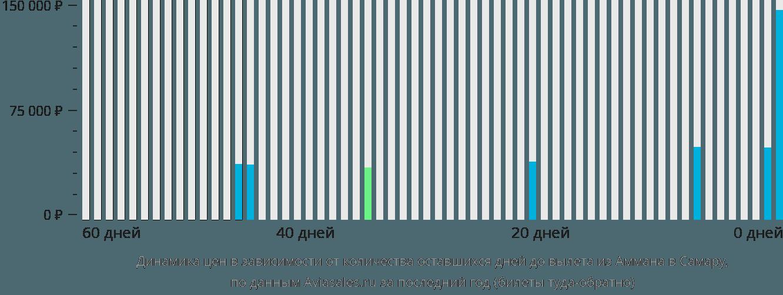 Динамика цен в зависимости от количества оставшихся дней до вылета из Аммана в Самару