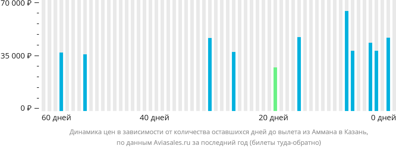 Динамика цен в зависимости от количества оставшихся дней до вылета из Аммана в Казань