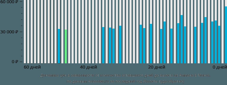 Динамика цен в зависимости от количества оставшихся дней до вылета из Аммана в Минск