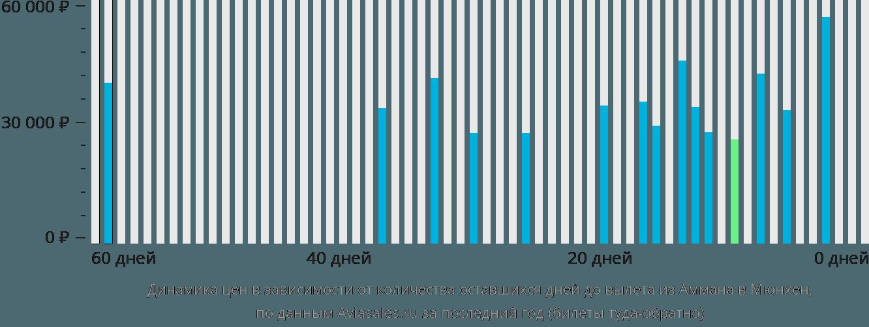 Динамика цен в зависимости от количества оставшихся дней до вылета из Аммана в Мюнхен