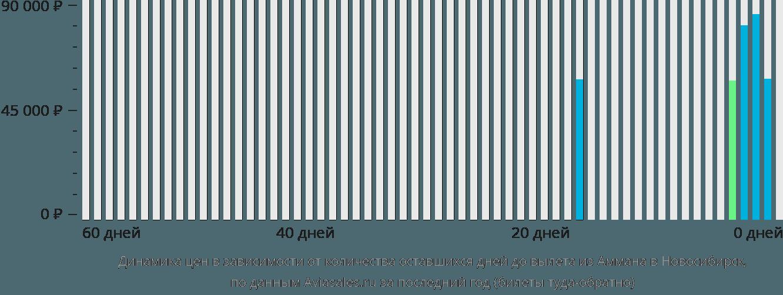 Динамика цен в зависимости от количества оставшихся дней до вылета из Аммана в Новосибирск