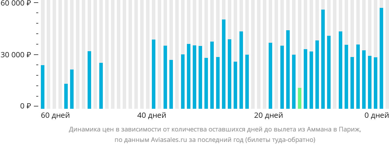 Динамика цен в зависимости от количества оставшихся дней до вылета из Аммана в Париж