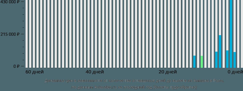 Динамика цен в зависимости от количества оставшихся дней до вылета из Аммана в Роли