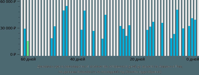 Динамика цен в зависимости от количества оставшихся дней до вылета из Аммана в Рим