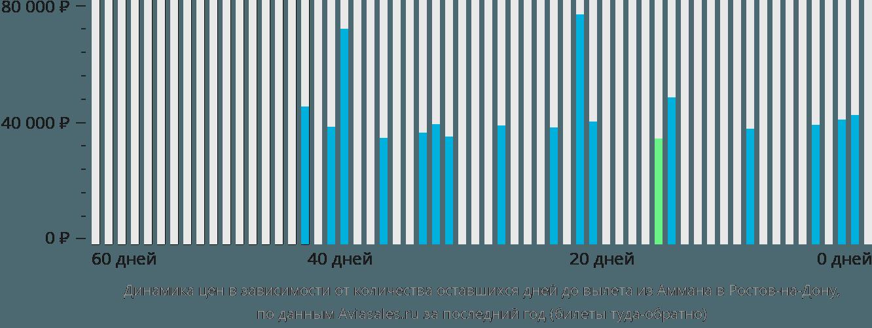 Динамика цен в зависимости от количества оставшихся дней до вылета из Аммана в Ростов