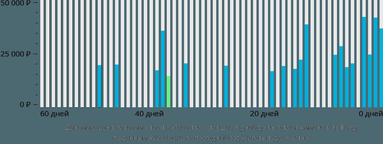 Динамика цен в зависимости от количества оставшихся дней до вылета из Аммана в Эр-Рияд
