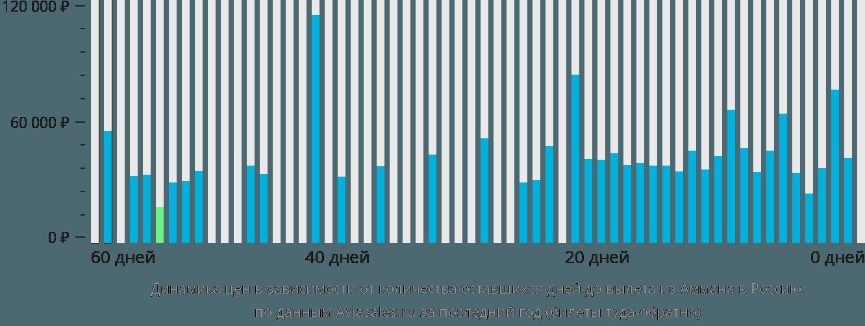 Динамика цен в зависимости от количества оставшихся дней до вылета из Аммана в Россию