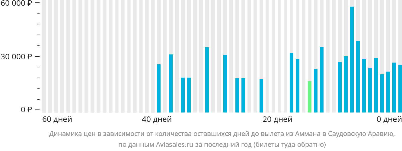 Динамика цен в зависимости от количества оставшихся дней до вылета из Аммана в Саудовскую Аравию