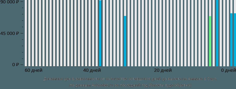 Динамика цен в зависимости от количества оставшихся дней до вылета из Аммана в Сеул