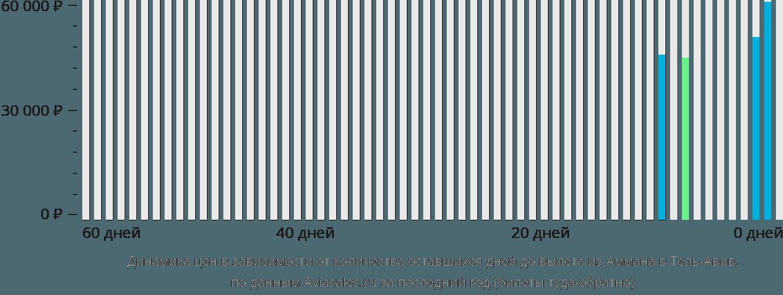 Динамика цен в зависимости от количества оставшихся дней до вылета из Аммана в Тель-Авив