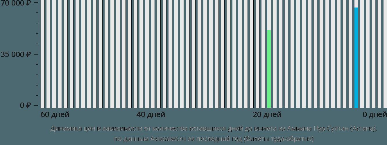 Динамика цен в зависимости от количества оставшихся дней до вылета из Аммана в Нур-Султан (Астана)