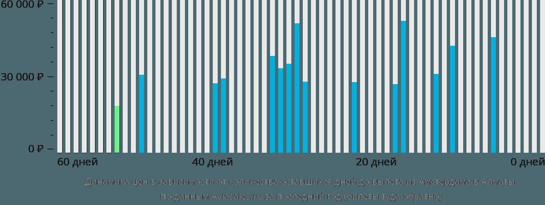 Динамика цен в зависимости от количества оставшихся дней до вылета из Амстердама в Алматы
