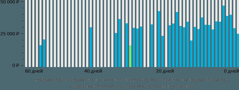 Динамика цен в зависимости от количества оставшихся дней до вылета из Амстердама в Армению