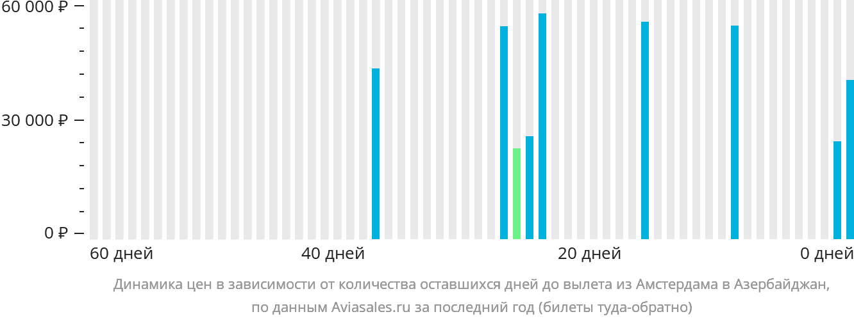 Динамика цен в зависимости от количества оставшихся дней до вылета из Амстердама в Азербайджан