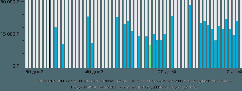 Динамика цен в зависимости от количества оставшихся дней до вылета из Амстердама в Болгарию