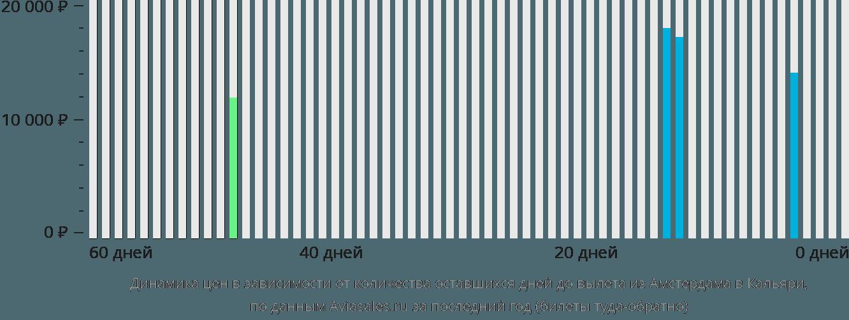 Динамика цен в зависимости от количества оставшихся дней до вылета из Амстердама в Кальяри