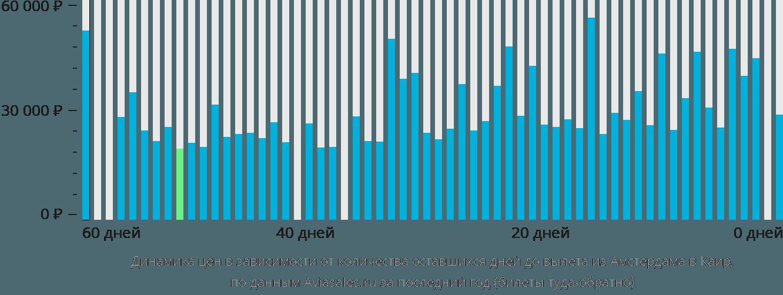 Динамика цен в зависимости от количества оставшихся дней до вылета из Амстердама в Каир